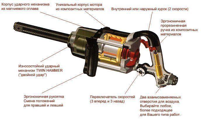 Пневмогайковерт YU-2583T6