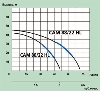 Насос Speroni Cam 88/22 HL график