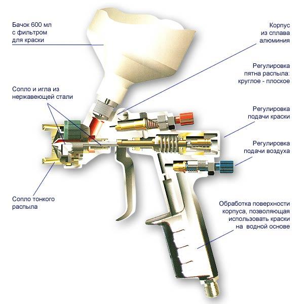 Схема краскопульта ANI AT LUX/