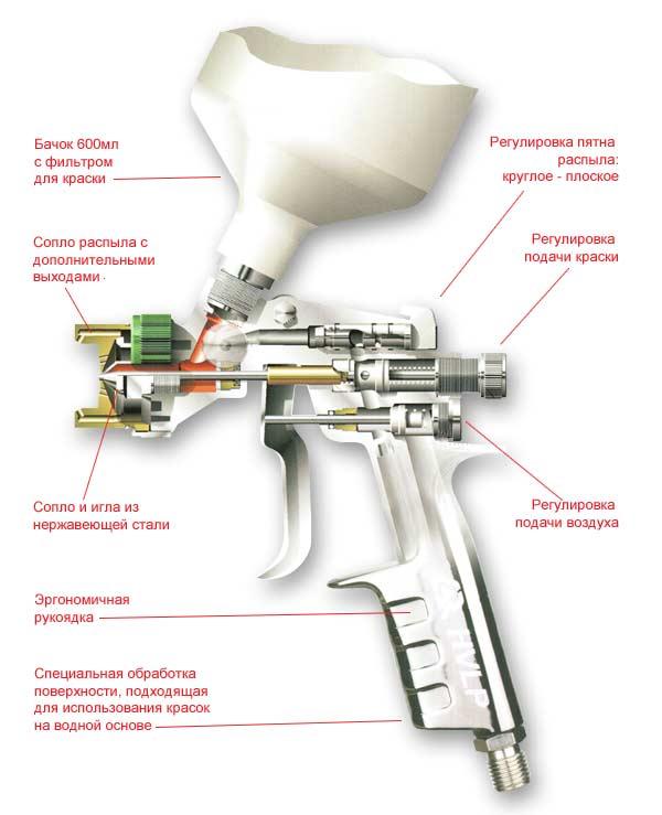 Схема краскораспылителя ANI