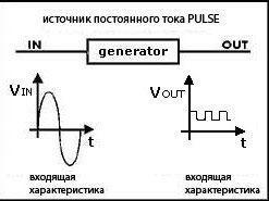 источник постоянного тока PULSE