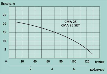 Насос с бензиновым двигателем Marina CMA 25 SET