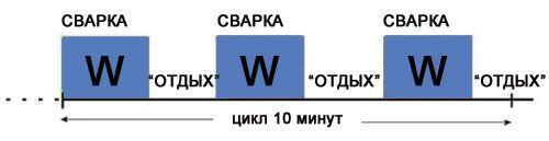 Реальная продолжительность работы сварочных аппаратов Telwin