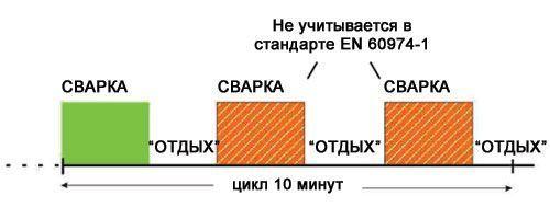 Продолжительность работы сварочного аппарата по стандарту EN 60974-1