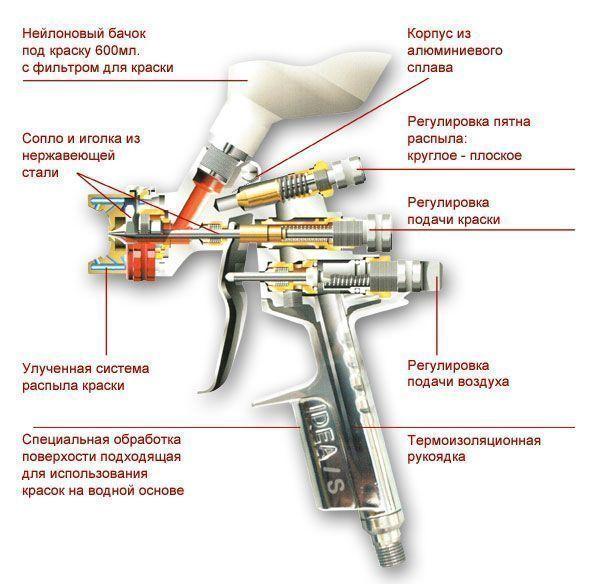 Схема краскопульта ANI IDEA/S