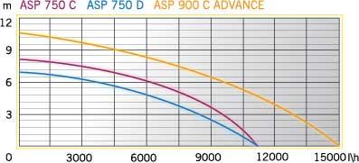 aurora-asp-750-d-grafik.jpg