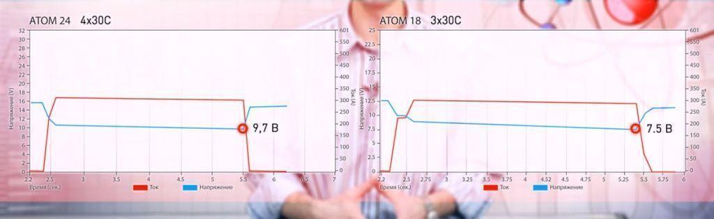 Atom 18 и Atom 24