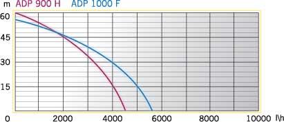 AURORA-ADP-900-H-grafik.jpg