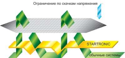Telwin-Startronic-530-safe-start.jpg